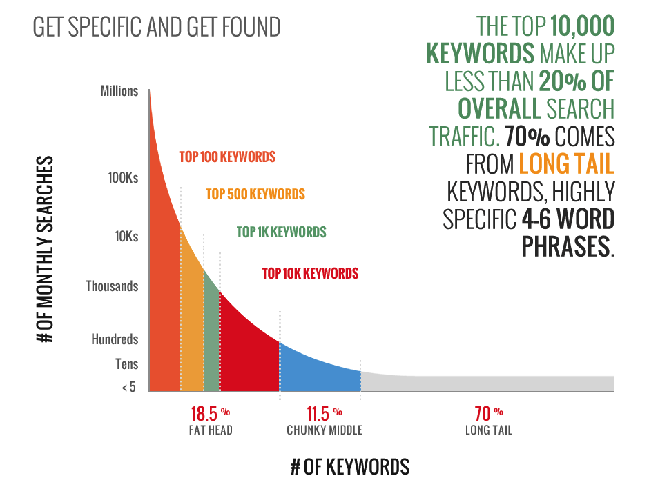 how to pick keywords